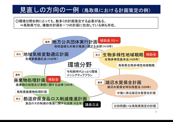 地方自治体の負担軽減 ~「〇〇基本計画」の策定について~