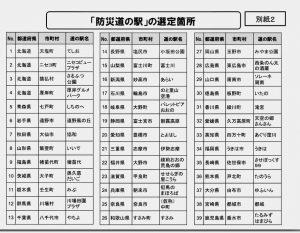 「道の駅やちよ」 広域防災拠点に認定!